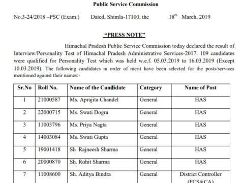 HPPSC result of Interview/ Personality Test of Himachal Pradesh Administrative Services-2017